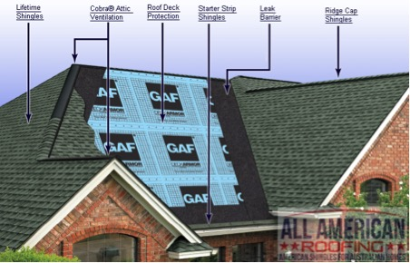 GAF Roof Shingles system
